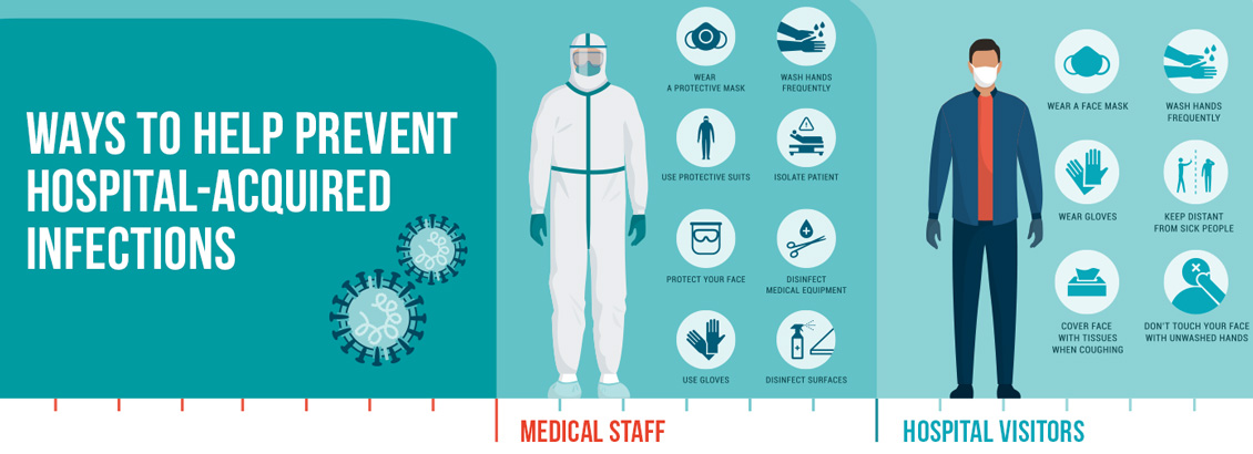 Image of Ways to Help Prevent Hospital-Acquired Infections for Medical Staff and Hospital Visitors. Doctors should wear PPE, Disinfect Regularly, and Wash Hands. Visitors Should Wear Masks, Avoid the Sick, Wash Hands and Cover Their Face When Sneezing